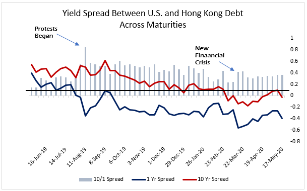 Hong Kong debt