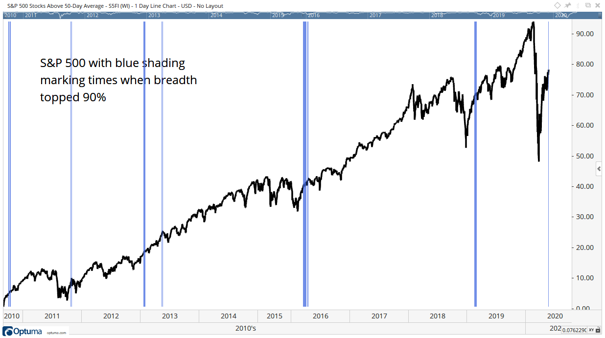 short-term trading breadth indicator Moving Averages