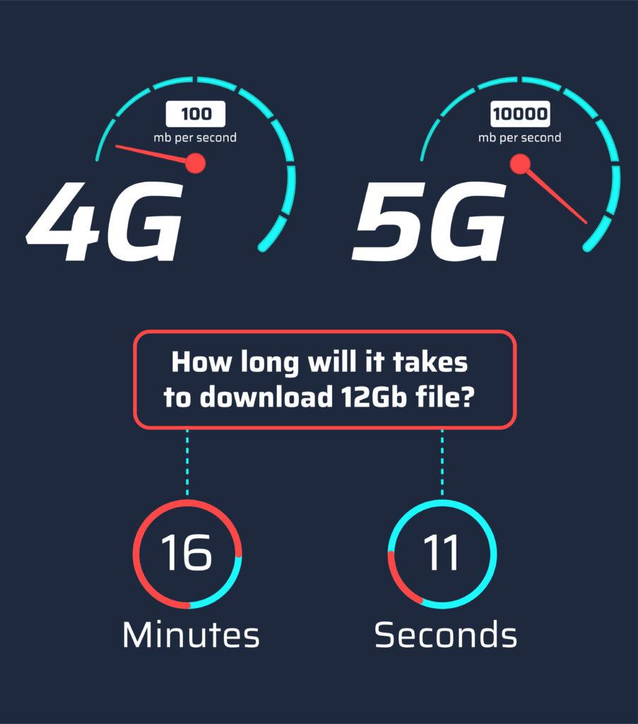 5G vs. 4G infographic