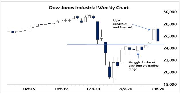stock market rout 6/12 Luongo