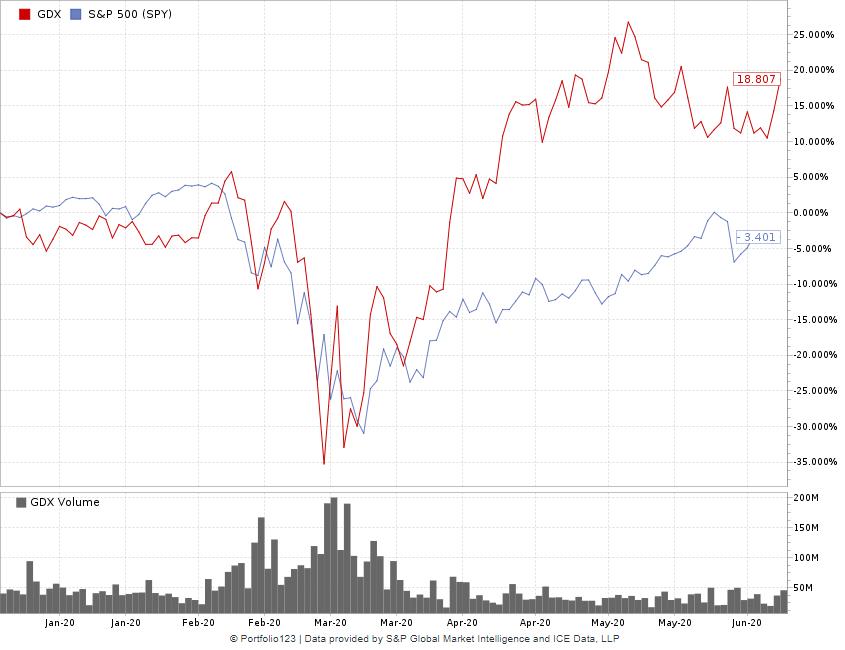 gold mining stocks GDX