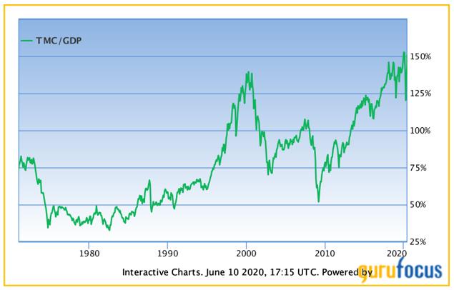 Warren Buffett Indicator 6/10
