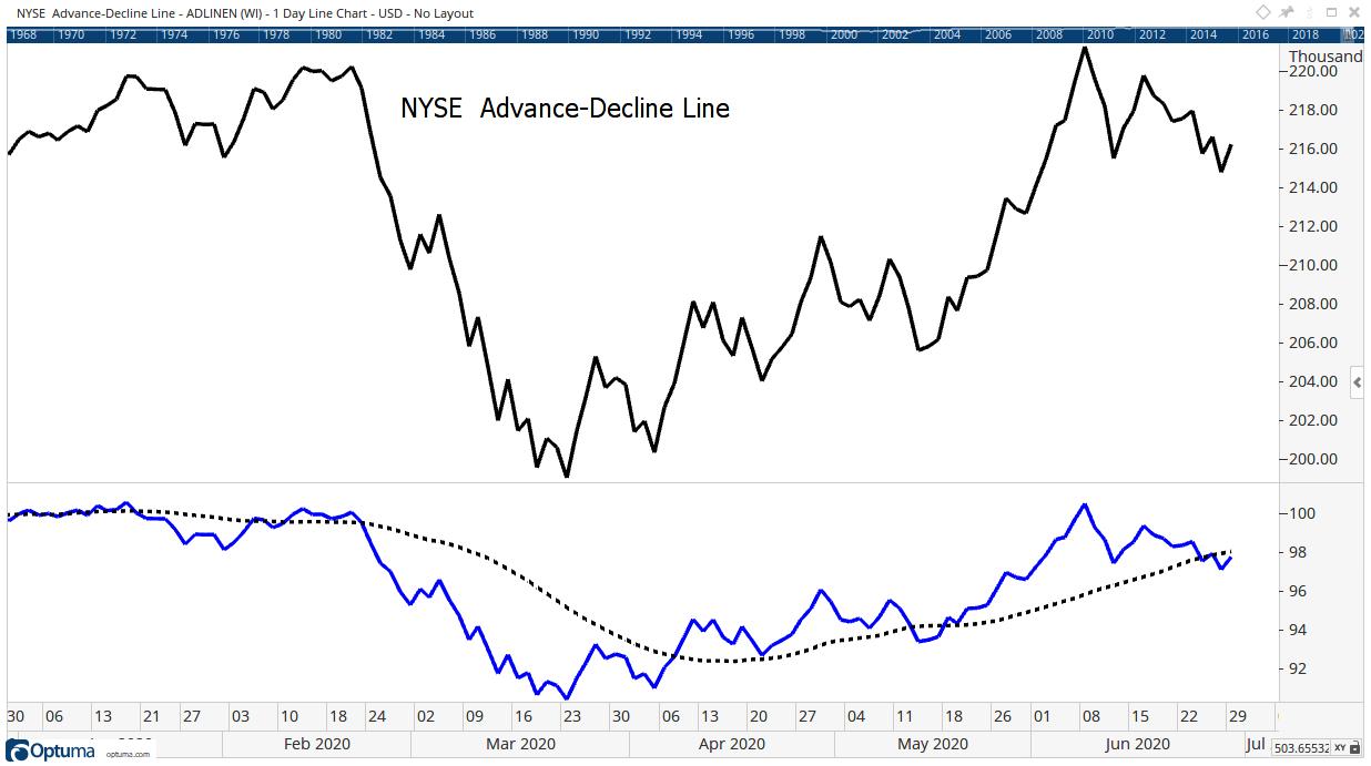 advance-decline line