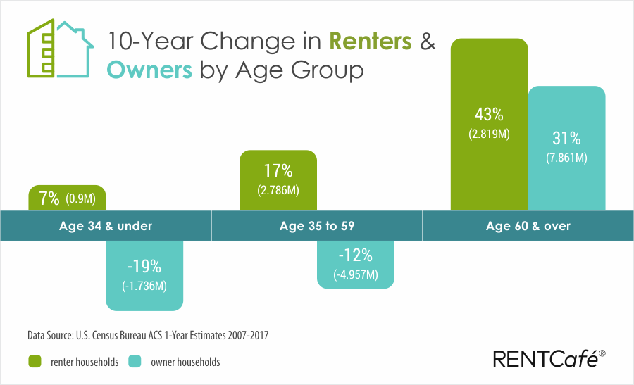 baby boomers renting