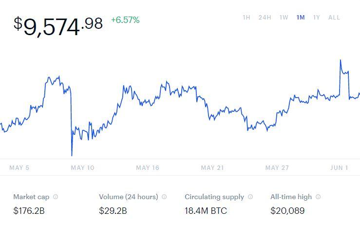 bitcoin China's digital currency