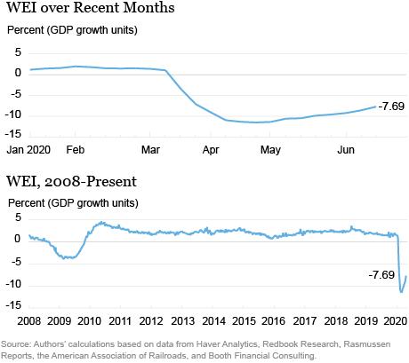economic recovery market sentiment Carr