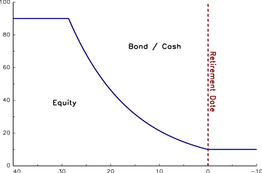 glide path 401(k) strategy