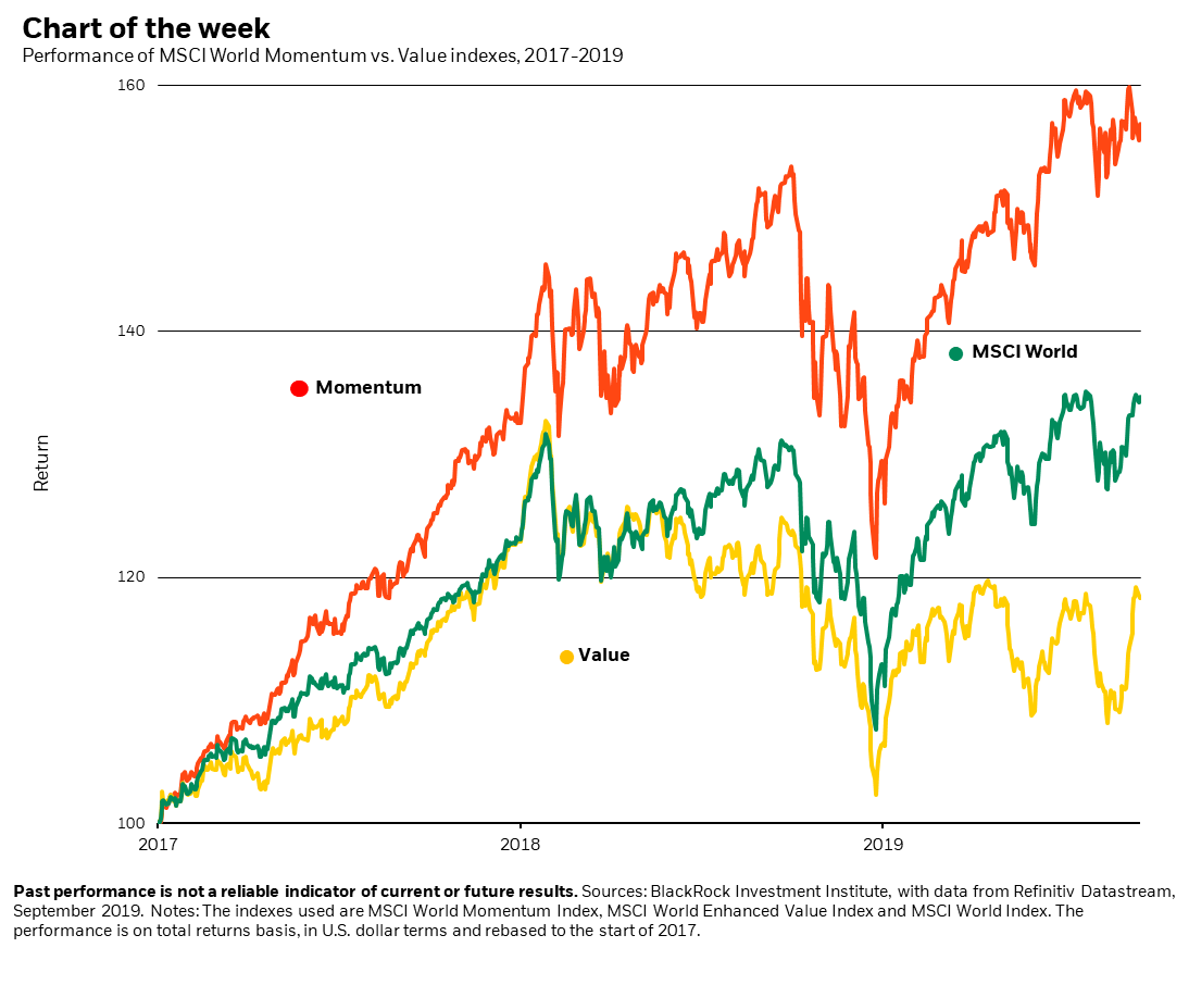 momentum in the stock market COTD