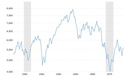 stock market June 2