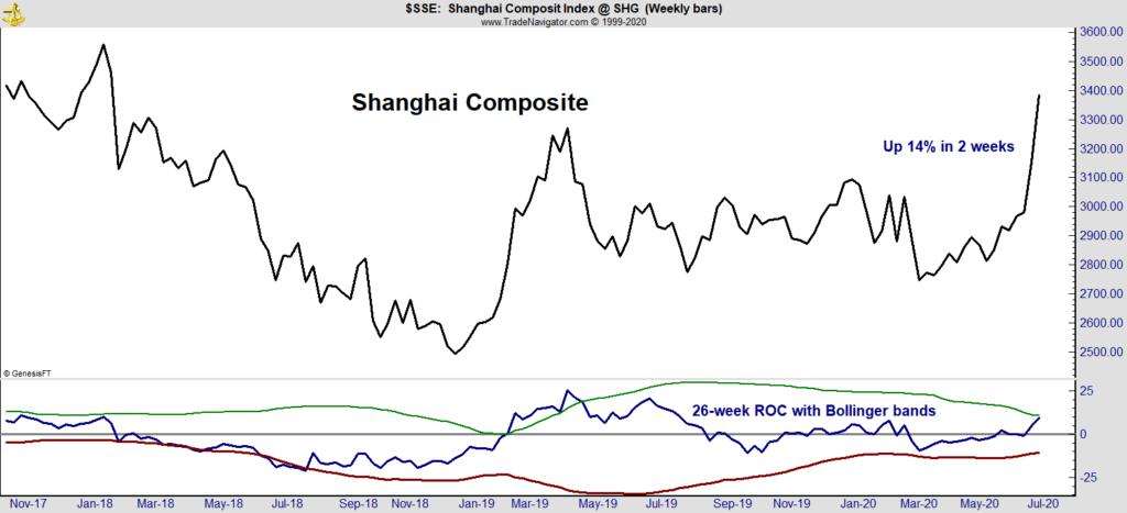 Chinese stock market bubble