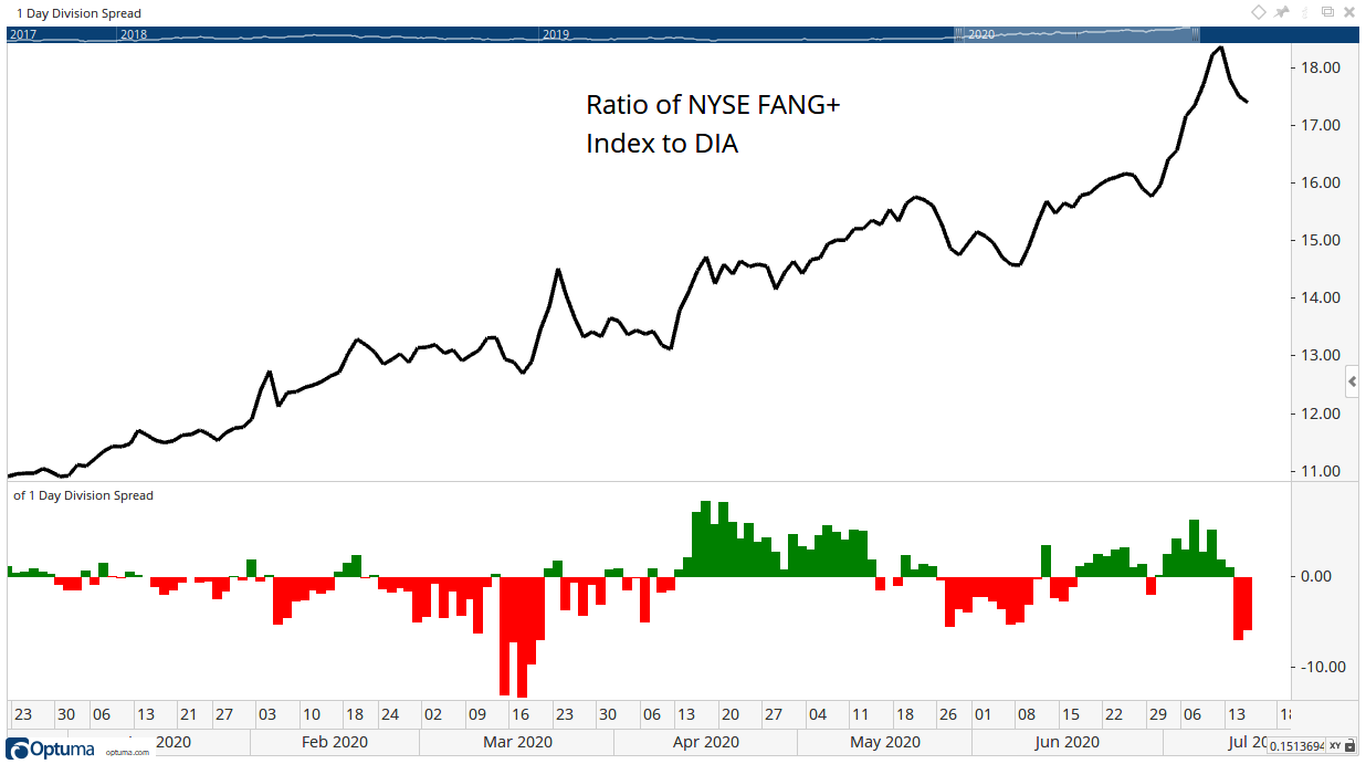 FANG+ Dow COTD