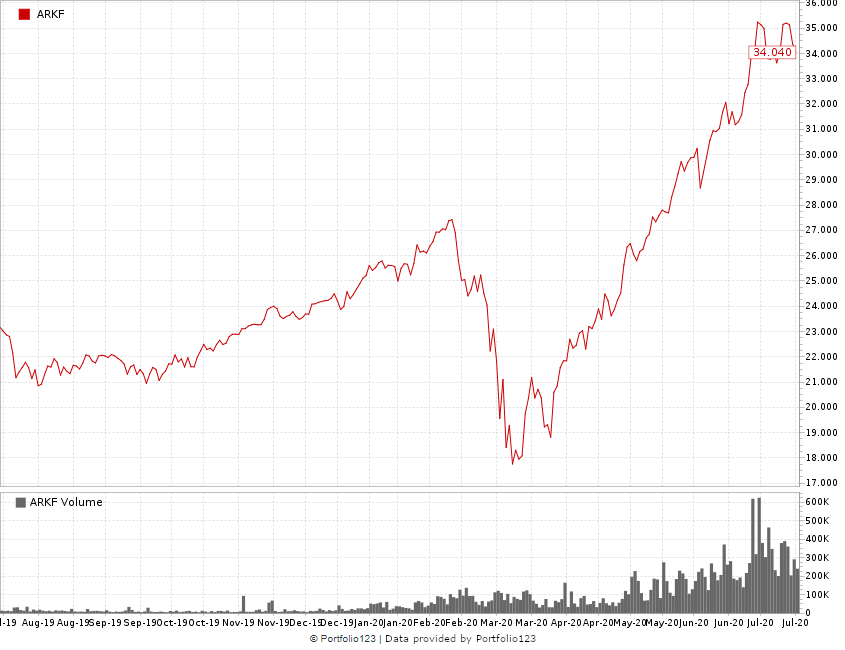 fintech stocks ARKF chart