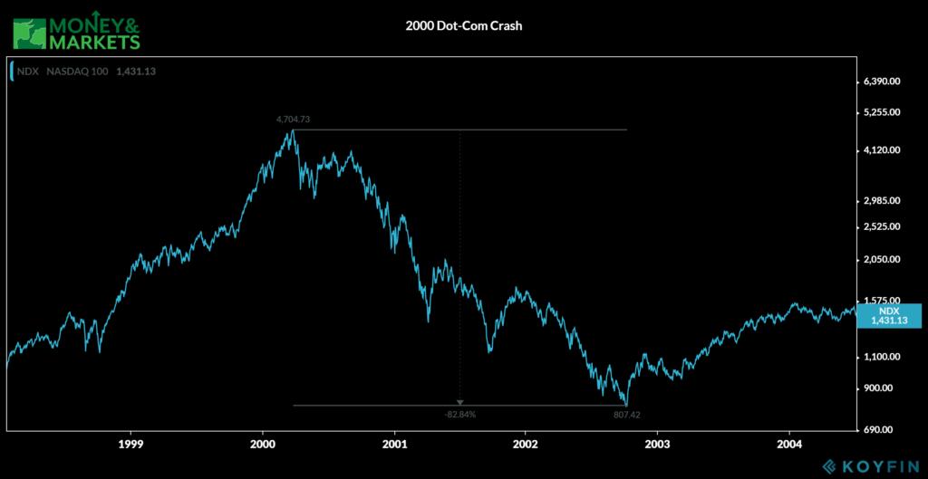 bear market 2000 dot-com crash