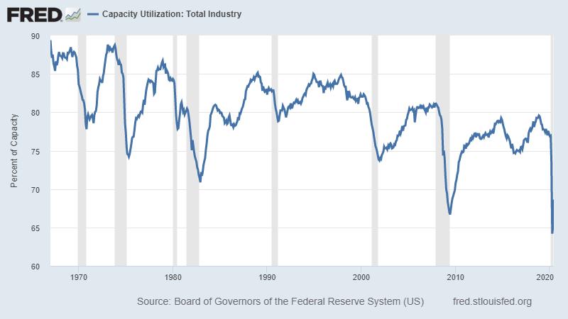 low interest rates capacity utilization