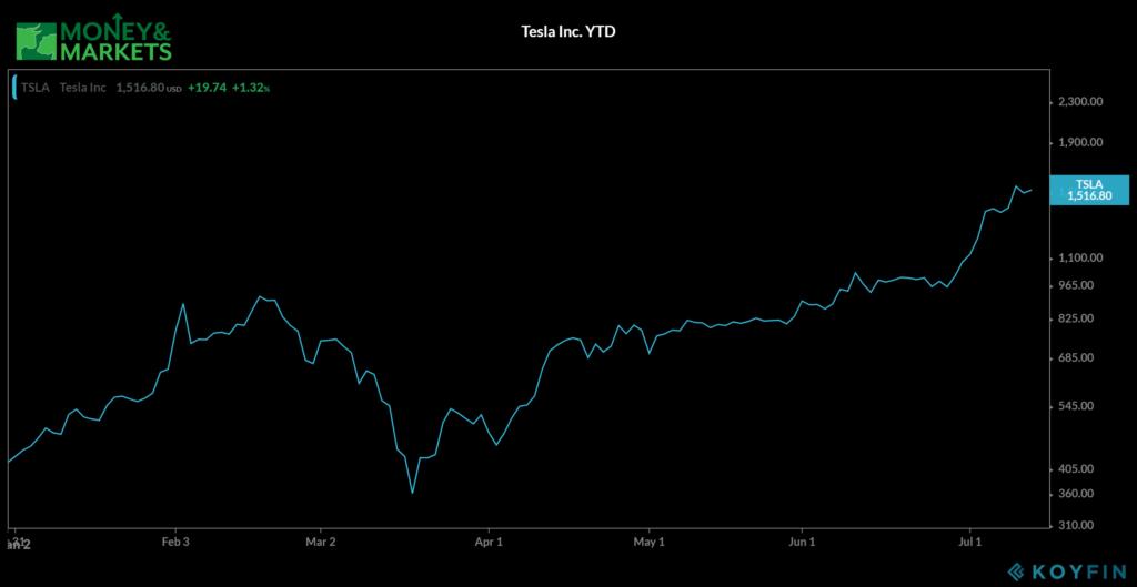 Tesla stock millennial stock market bubble