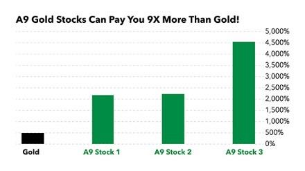 Barrick gold stock A9 success of the week