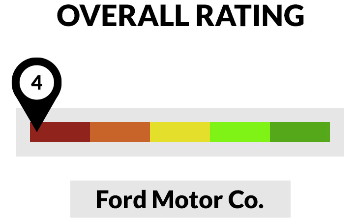 Winner Or Loser Ford Stock Faces Rough Road Money Markets