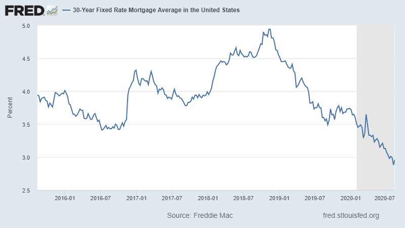 refinancing mortgage rates