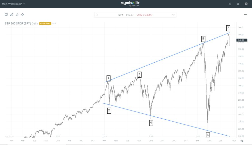 Broadening top chart pattern