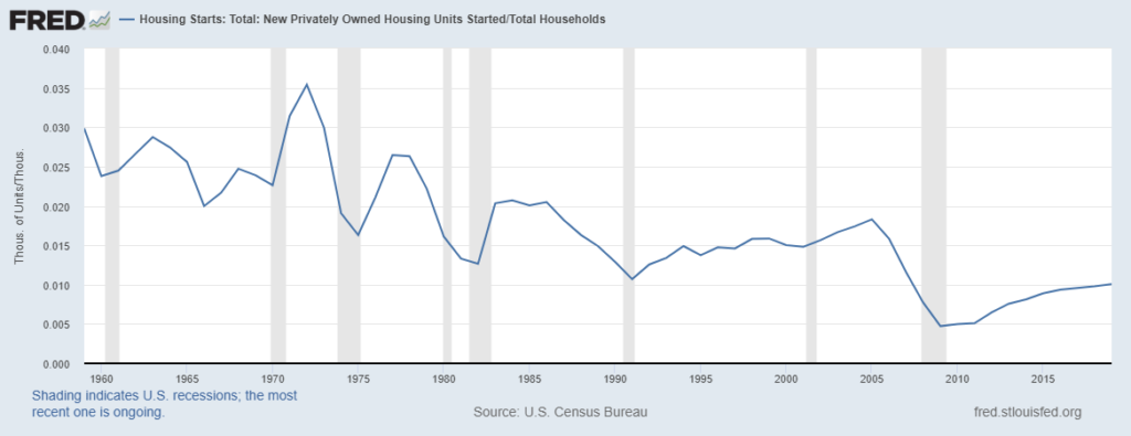 This Chart Holds Good News for Homeowners