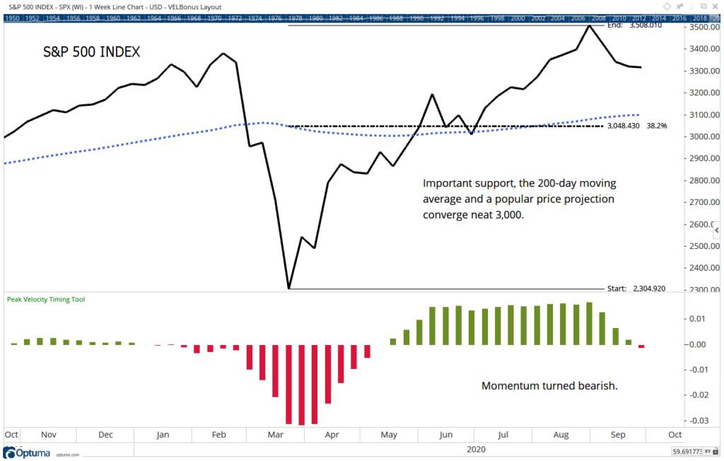 S&P 500 decline