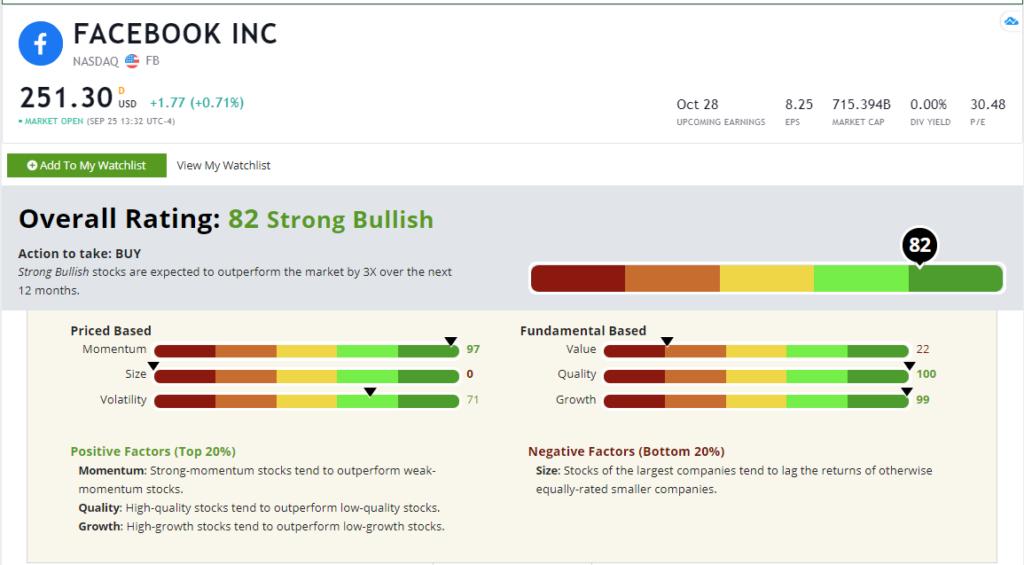 Facebook stock rating