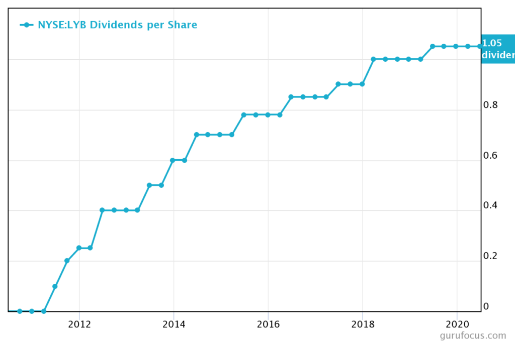 LyondellBasell high-yield dividend stock