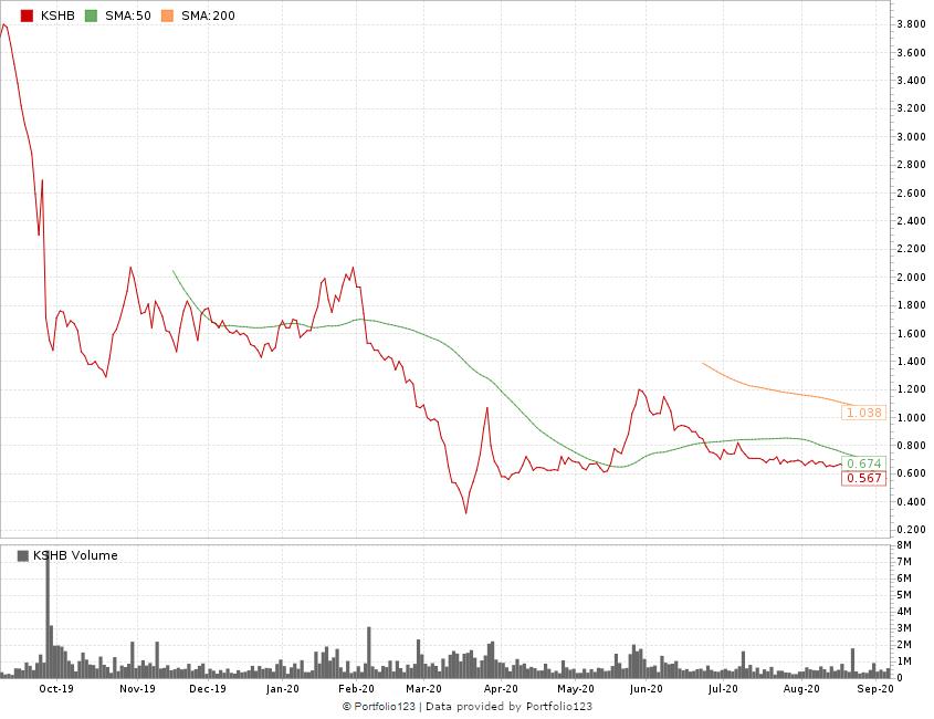 KushCo stock