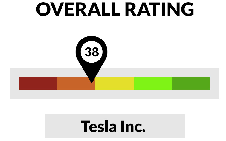 Tesla Green Zone Rating