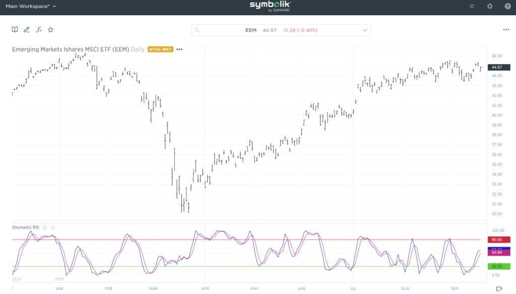 emerging markets EEM ETF