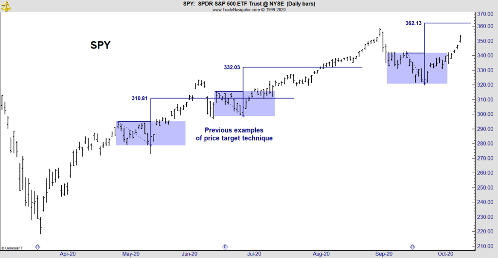 S&P 500 price target