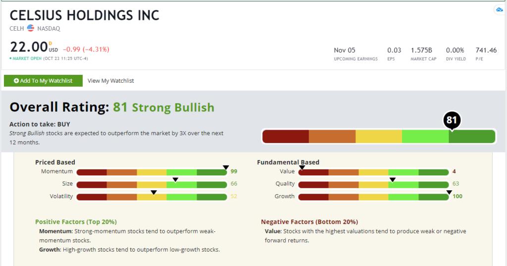 Рейтинг акций Celsius Holdings