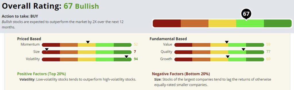 Kellogg's stock rating