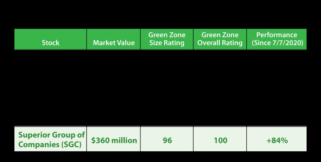 FAANG vs. small-cap stocks