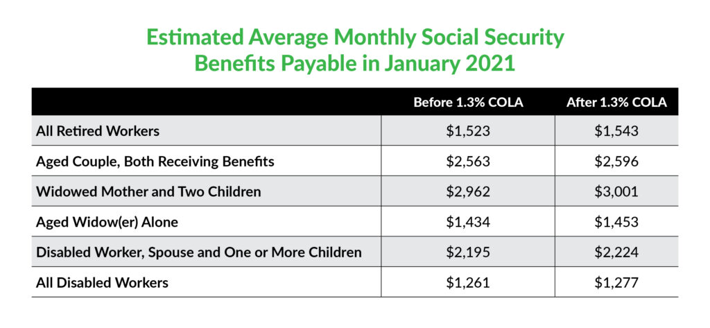 Social Security COLA 2021