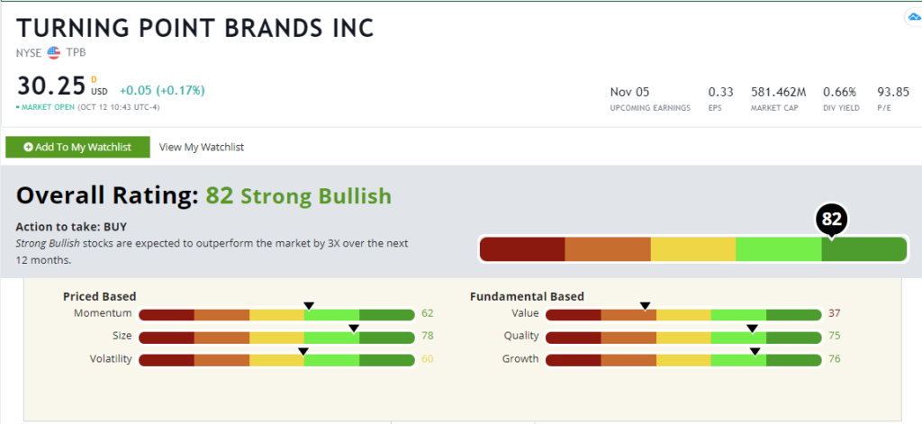 Turning Point Brands stock rating