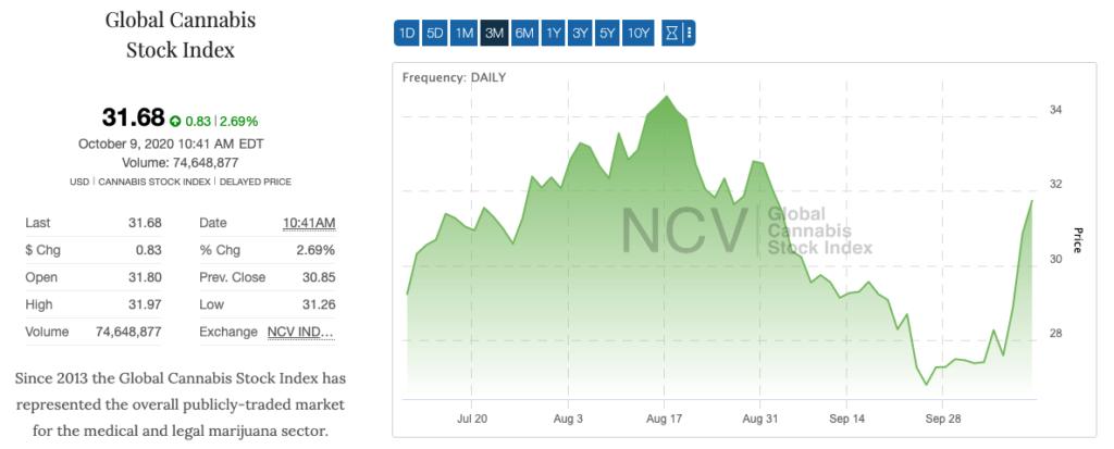 cannabis stock watchlist GCI