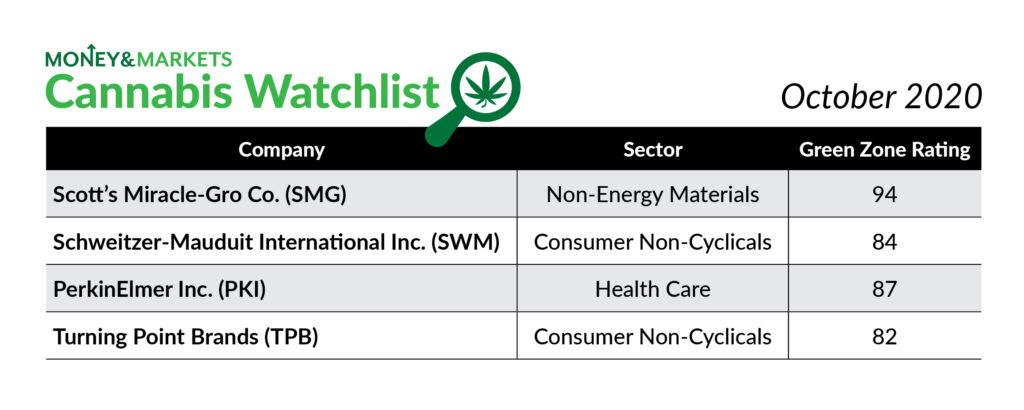 cannabis watchlist Oct 2020 election and cannabis stocks