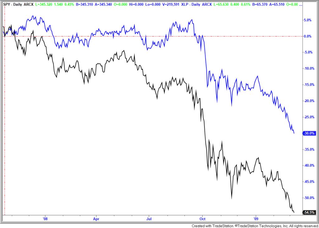 consumer staples stock sector