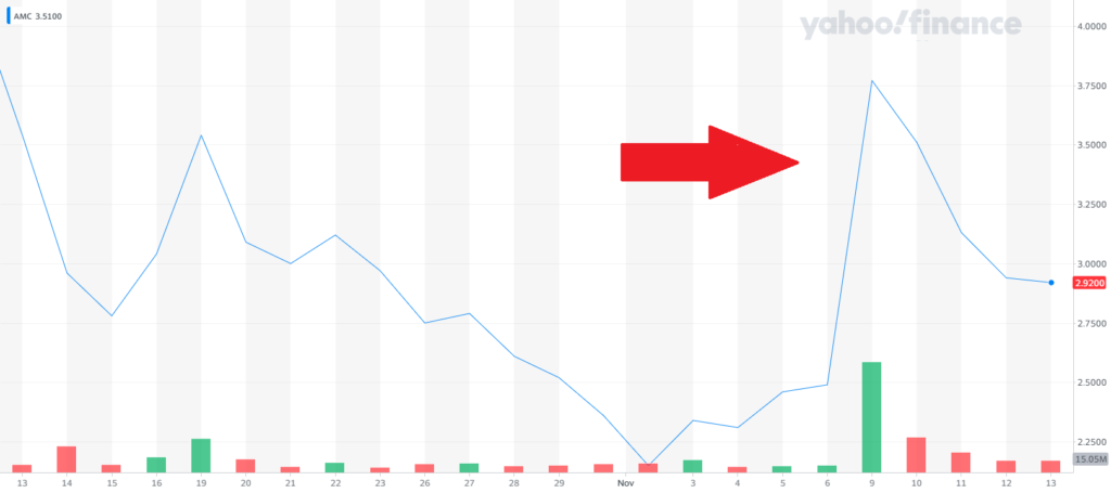 AMC stock chart