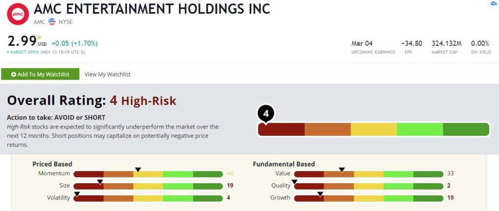 AMC stock rating