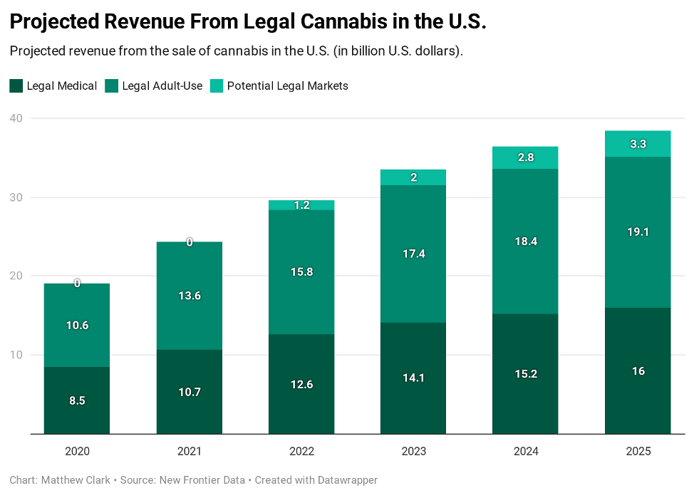 cannabis legality revenue