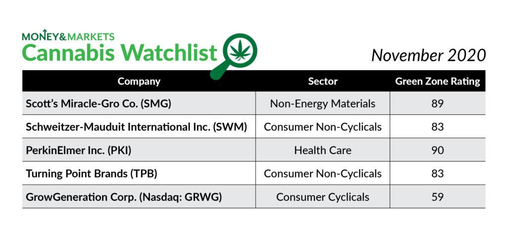 cannabis watchlist with growgeneration