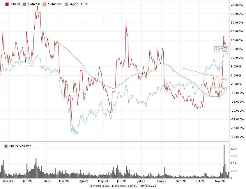 Cronos Group stock
