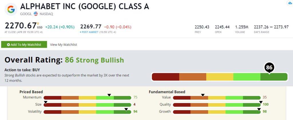 GOOGL Green Zone Ratings