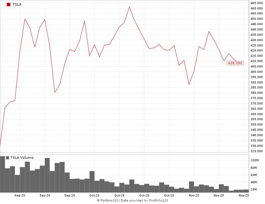 Tesla stock buy after split