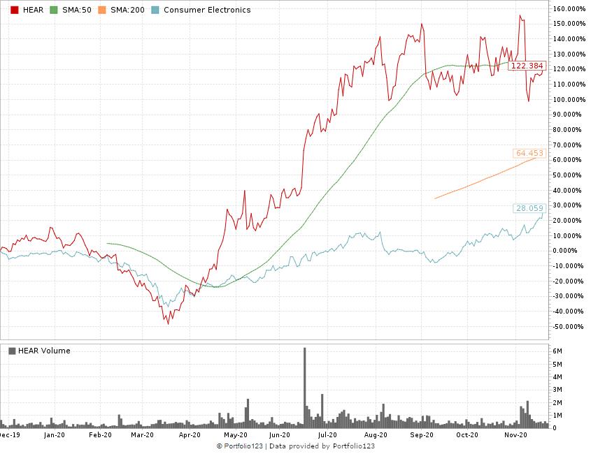Turtle Beach Corp. stock chart