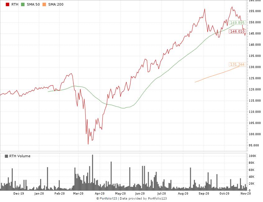 retail momentum stock