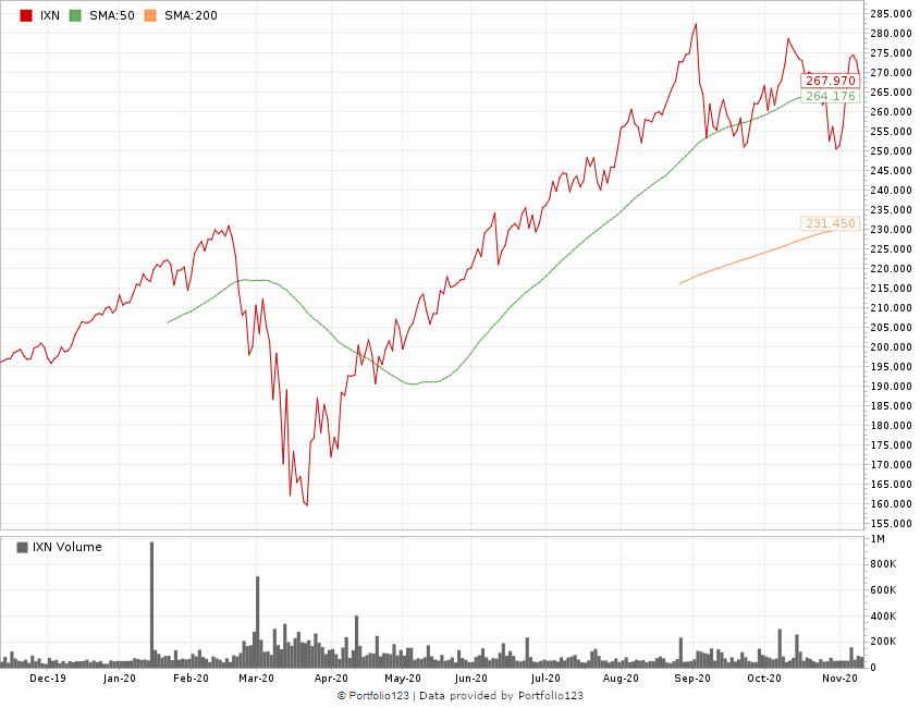 tech stocks ETF