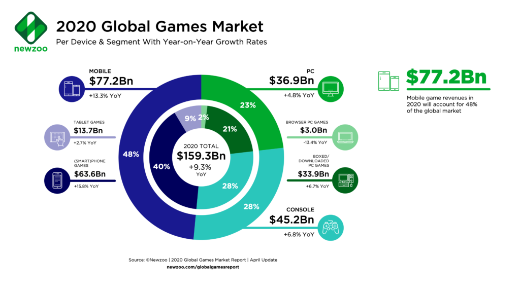video game stock growth